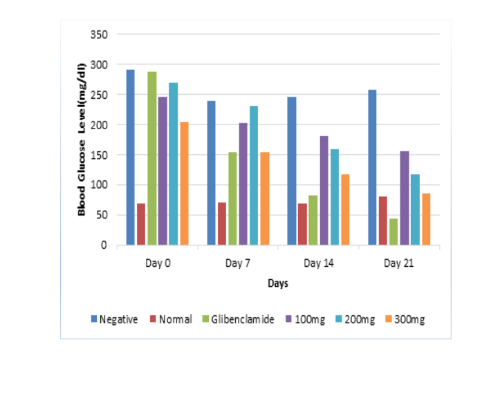 Effect of powdered leaves of Chromolaena odorata on blood glucose level in Alloxan induced rats